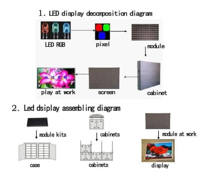 P3 P4 P5 P6 Indoor Led Display Screen For Stage Background / Business Advertsing 0