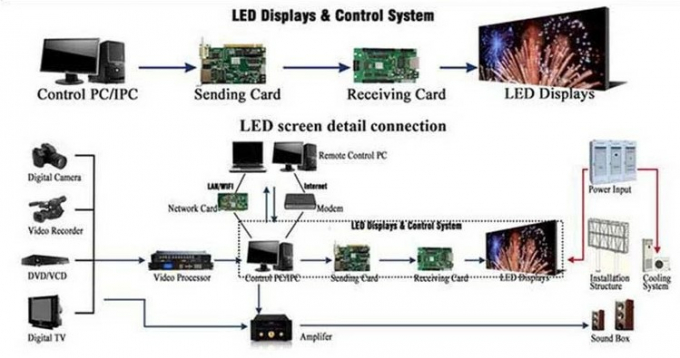 SMD2121 Mobile Truck LED Display Full Color Tube Chip Video Display Function